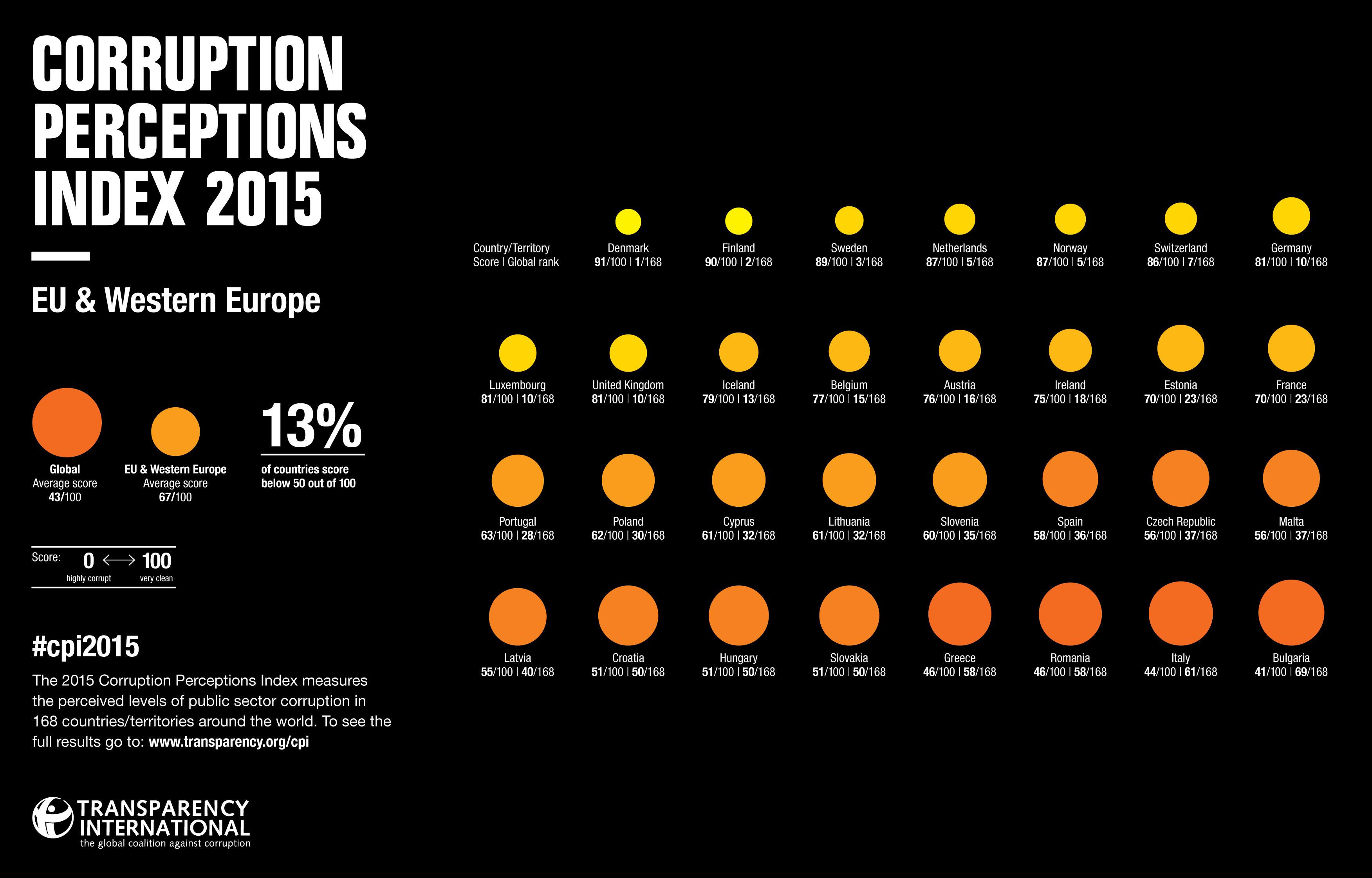 CPI_2015_EUWesternEurope_EN